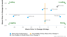 Reitmans (Canada) Ltd. breached its 50 day moving average in a Bullish Manner : RET.A-CA : January 17, 2017