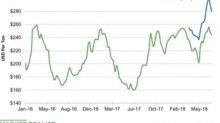Urea Prices Slid Last Week