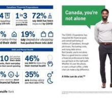 Debt, Housing and Mental Health are Major Pandemic Concerns in Canada