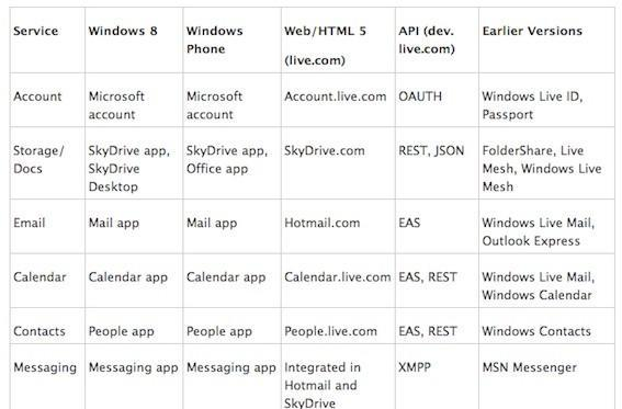 Microsoft ditches Windows Live brand, explains new approach to cloud services