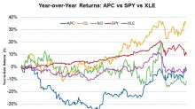 Looking at Anadarko Petroleum's Year-over-Year Stock Performance