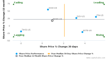Nordson Corp. breached its 50 day moving average in a Bearish Manner : NDSN-US : December 12, 2017
