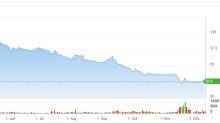 Aurora Cannabis (ACB): Impact of Loss of German Cannabis Sales in the Quarter