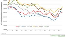 Large Drop in US Gasoline Inventories Helped Oil Futures