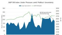 Large Speculators' S&P 500 Positions Last Week