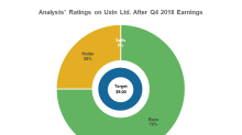 Uxin: Analysts See 138% Upside Potential after Q4 Results