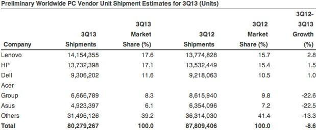 Gartner and IDC: PC shipments continued to slide in Q3, but the worst may be over