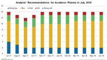Why Analysts are Mostly Positive On Acceleron Pharma