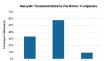 Why 7 Analysts Revised Rowan Companies' Target Price