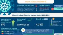 Contract Cleaning Services Market- Roadmap for Recovery From COVID-19 | Adoption of Green Cleaning Products to Boost the Market Growth | Technavio