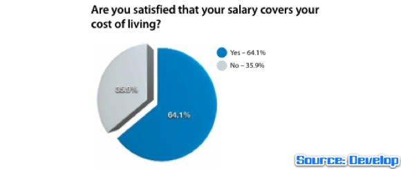 Develop: One third of devs aren't satisfied their wage covers cost of living