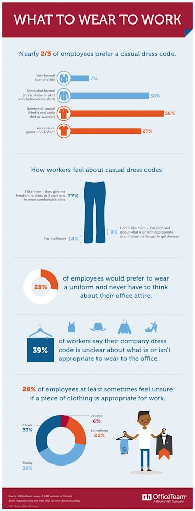 In a survey by OfficeTeam, Canadian employees shared their feelings about what to wear in the workplace. (OfficeTeam/Robert Half)