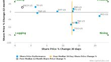 KNOT Offshore Partners LP breached its 50 day moving average in a Bearish Manner : KNOP-US : October 4, 2017