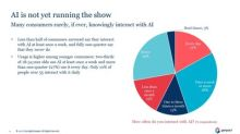 Consumers Want Privacy, Better Data Protection from Artificial Intelligence, Finds New Genpact Research