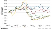 Why Anadarko Petroleum's Losses Decreased in 2017