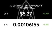 Latest EOS price and analysis (EOS to USD)