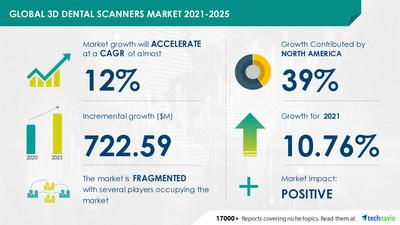 The 3D dental scanner market will grow by $ 722.59 million during 2021-2025.     Developing opportunities with 3M Co.  and 3Shape AS    Technavio