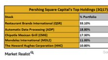 What Were Pershing Square's Top Holdings in 3Q17?