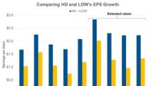 Home Depot Beat Lowe's EPS Growth in Q1 2018