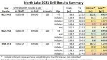 2021 North Lake Drilling Continues to Produce Wide Zones of Gold Mineralization