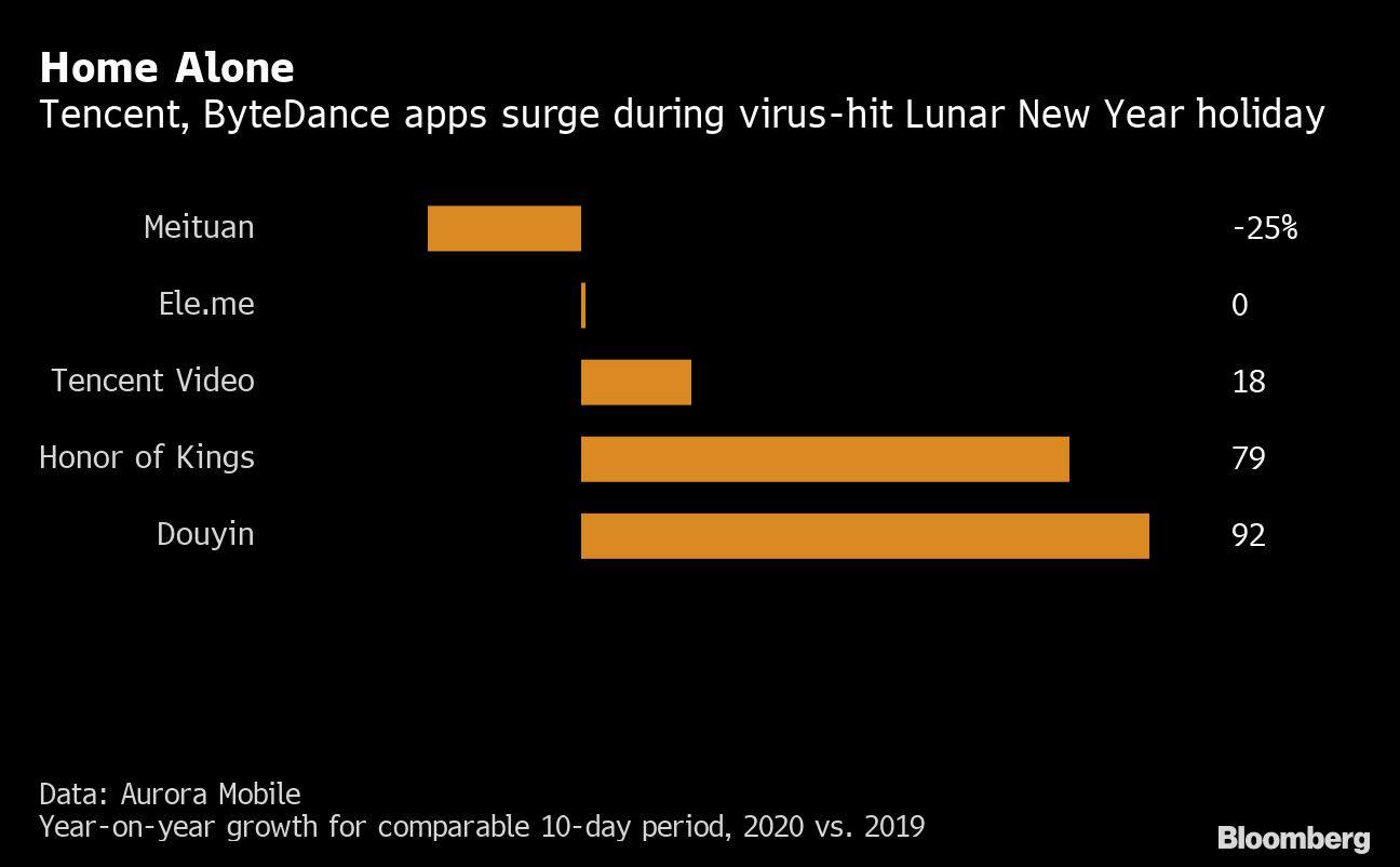 News post image: Virus Outbreak Exposes $46 Billion Rift in China's Tech Industry