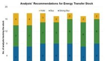 Energy Transfer: Analysts' Views and Target Prices