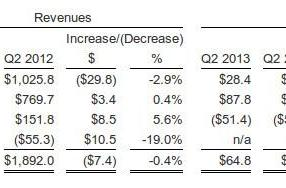Barnes & Noble reports Q2 2013 earnings: digital content sales up 38%, Nook unit rakes $160 million
