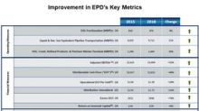 What Might Drive Enterprise Products Partners Stock?