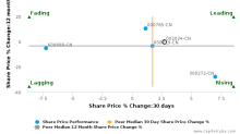 Suning Commerce Group Co. Ltd. breached its 50 day moving average in a Bearish Manner : 002024-CN : February 24, 2017