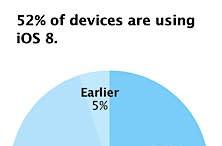 Apple: iOS 8 now installed on 52% of all devices