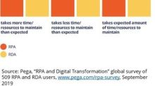 Survey: Most Businesses Find RPA Effective But Hard To Deploy and Maintain
