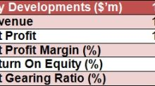 SI Research: City Developments – Ready For A Turnaround