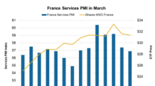 Is France's Falling Services PMI Affecting Investor Sentiment?