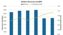 DaVita's Q2 2018 Earnings Surpass Analysts' Estimates
