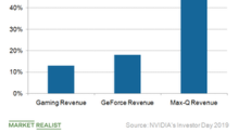Gaming Notebooks Drive NVIDIA's Gaming Revenue