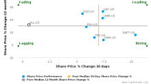 The Allstate Corp. breached its 50 day moving average in a Bearish Manner : ALL-US : October 18, 2017