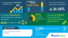 COVID-19 Impact and Recovery Analysis- Global Bunker Fuel Market 2020-2024 | High Global Volume of Seaborne Trade to Boost Growth | Technavio