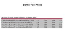 Crude Oil Rates and Bunker Fuel Prices in Week 7