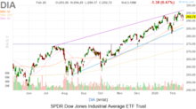 Dow Jones Today: The Coronavirus Takes a Toll
