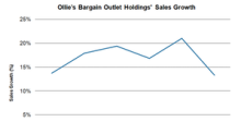 Can Ollie's Bargain Outlet Sustain Sales Momentum?