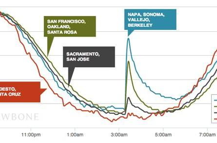 See how the Napa earthquake affected Jawbone users' sleep