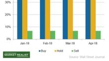 What Makes Analysts Bullish on NVIDIA Stock