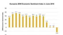 Eurozone ZEW Economic Sentiment Index: Is Uncertainty Ahead?