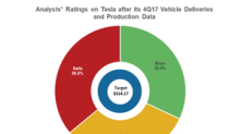 How Analysts Rate Tesla Stock after Its 4Q17 Deliveries Data