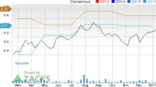 Can Ultratech (UTEK) Run Higher on Strong Earnings Estimate Revisions?