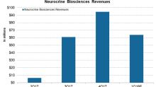 How Neurocrine Biosciences Is Positioned ahead of 1Q18 Earnings