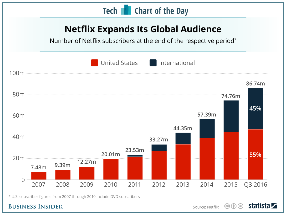netflix is booming on the back of subscribers outside of