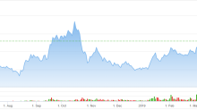How Aurora Cannabis (ACB) Stock Gets to $11
