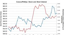 What the Falling Short Interest in ConocoPhillips Stock Means