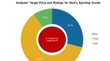 Dick's Sporting Goods: What Analysts Recommend after Fiscal 4Q17